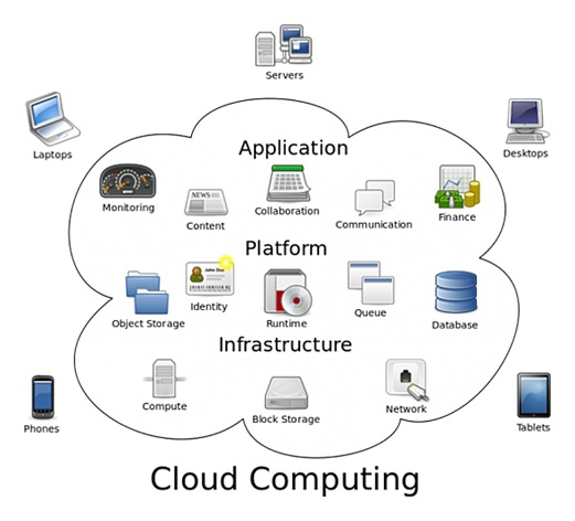 Cloud Computing Benefits & Key Advantages for Your Business